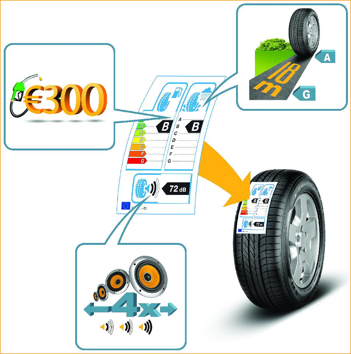 Étiquette écologique des pneumatiques
