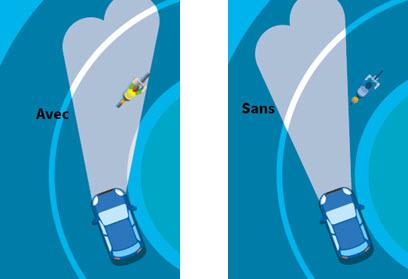Un schéma présentant le fonctionnement des feux d'angles.
