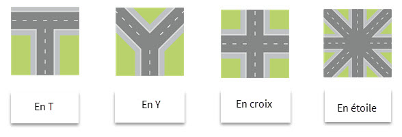 Les differents types d'intersections