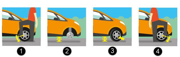 schéma de changement d'un pneu crevé
