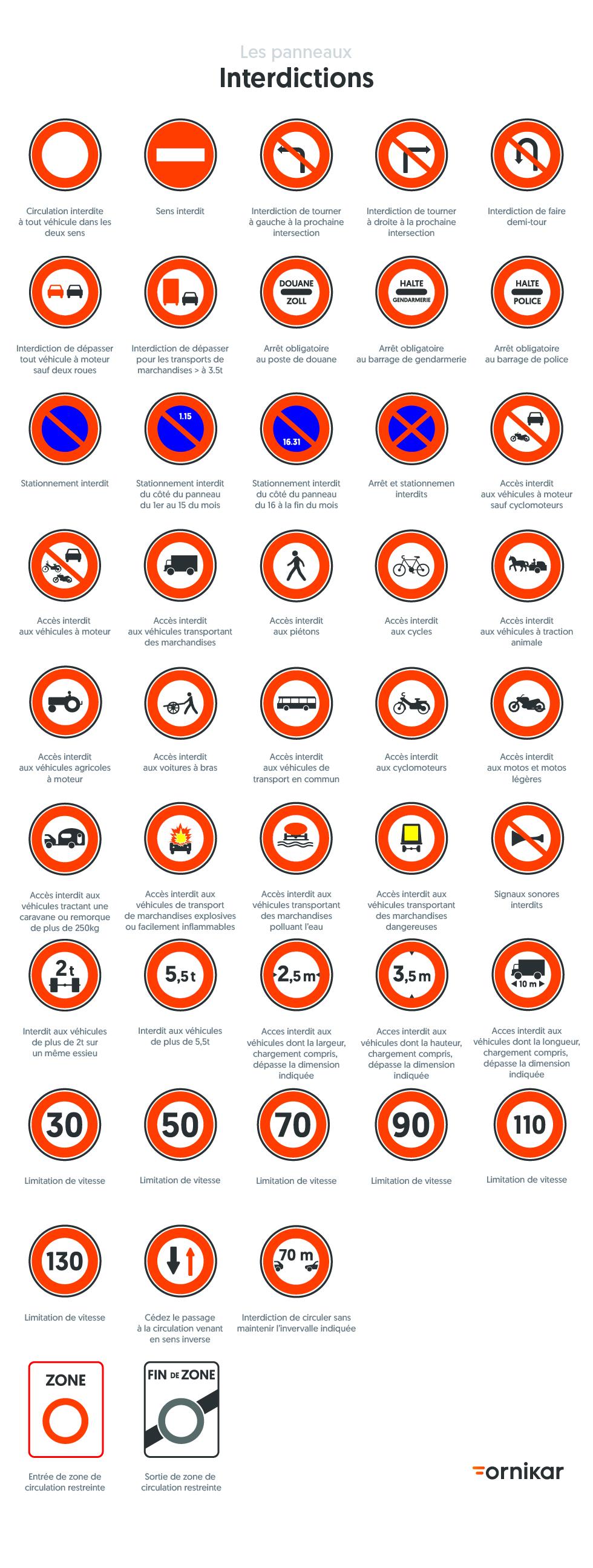 Tous les panneaux d'interdiction du Code de la route