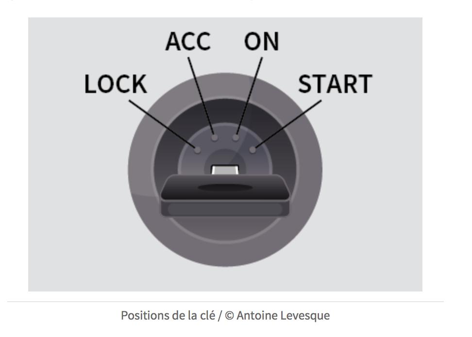 Mécanique du véhicule : le tableau de bord