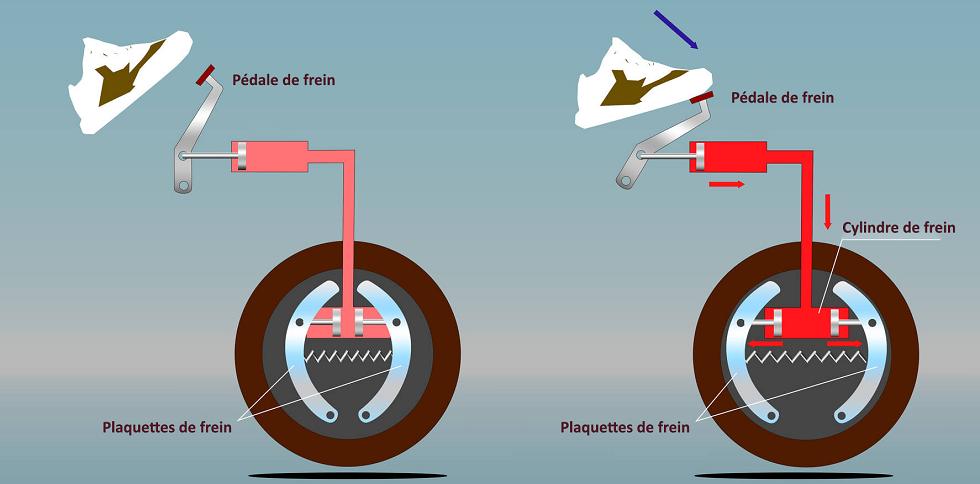 le fonctionnement des freins d'une voiture - ornikar