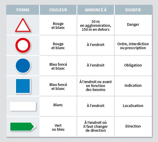Signalisation verticale : signification des panneaux