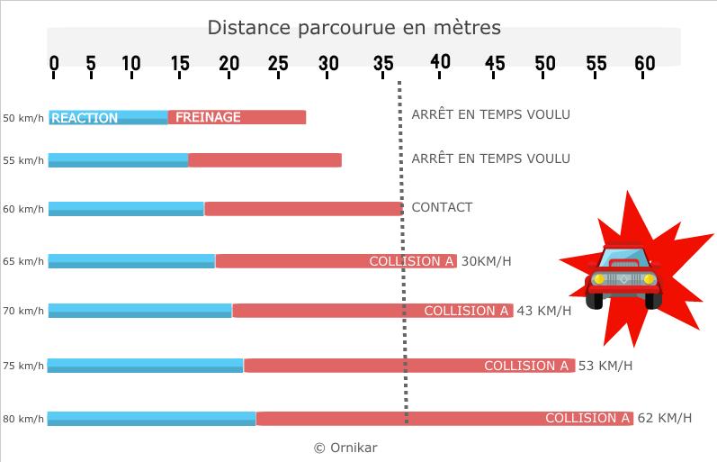 Schéma représentant les distances d'arrêt en fonction de la vitesse