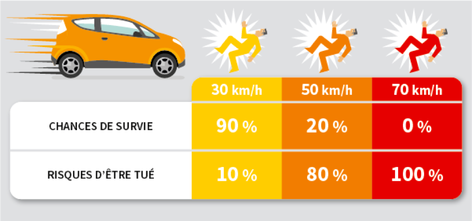 Chances de survie d'un piéton en cas de collision avec une voiture
