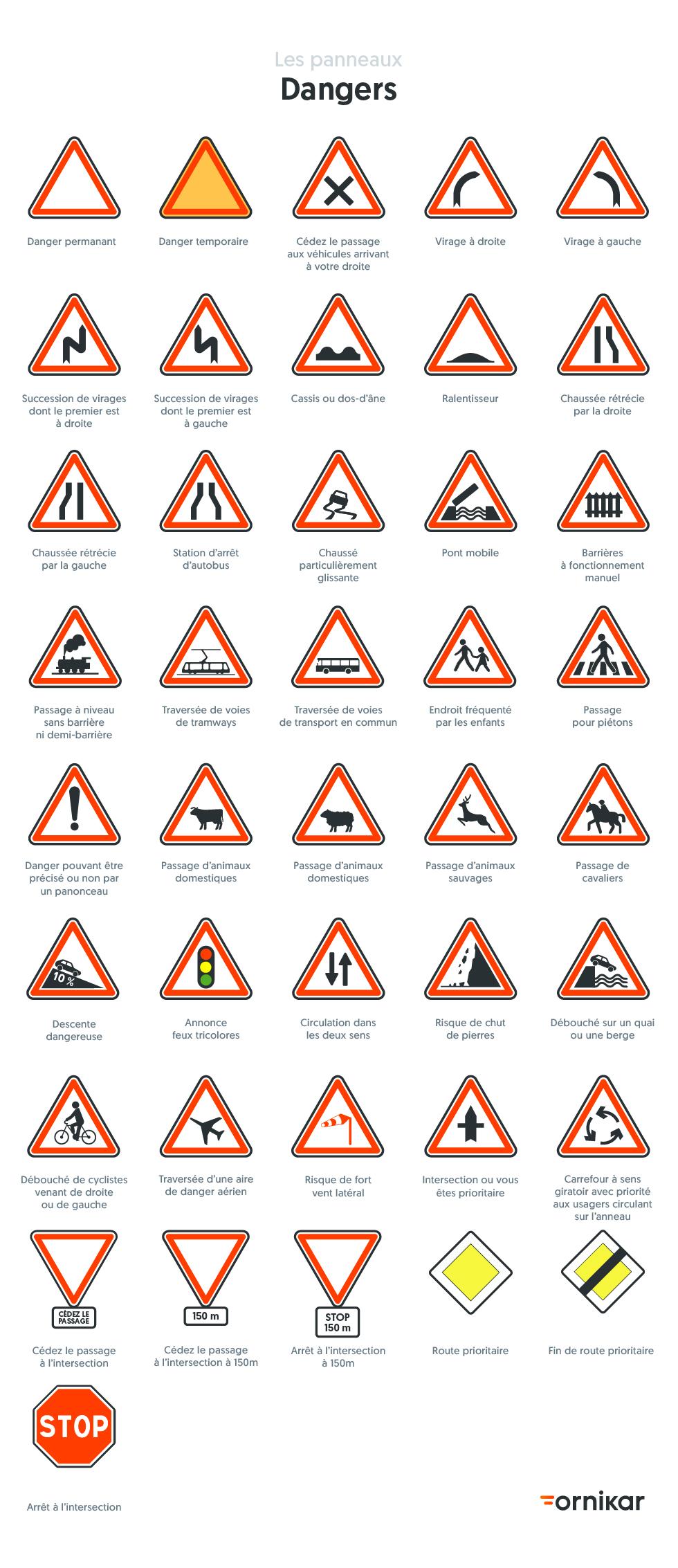 Panneaux de signalisation de danger du code de la route