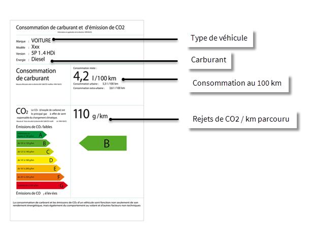 Bien lire une étiquette énergétique pour l'achat de sa voiture éco-responsable