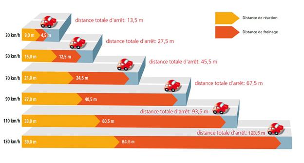 Distances d'arrêt et de freinage