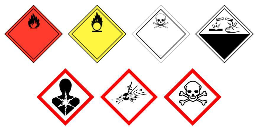 Représentation graphique des substances dangereuses