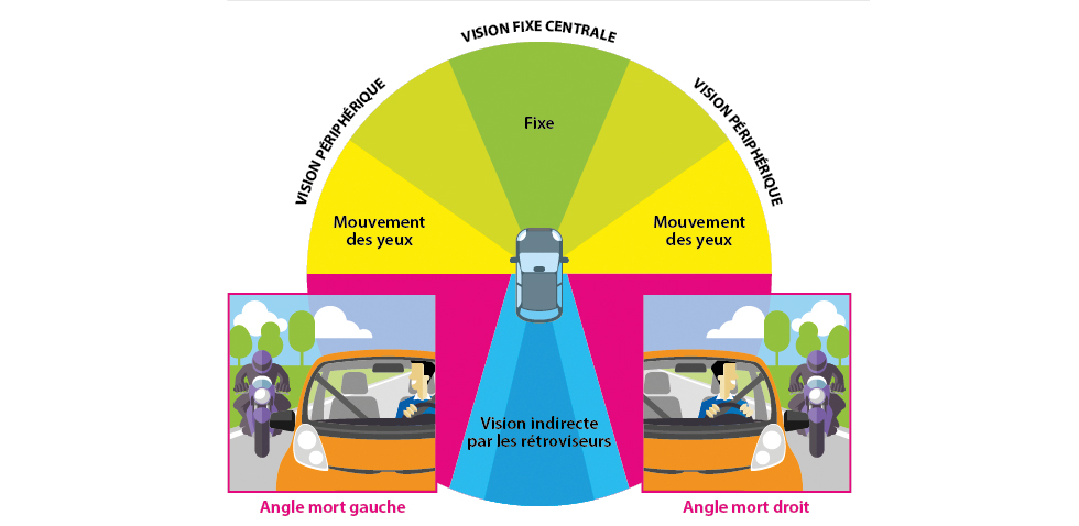Représentation des contrôles visuels