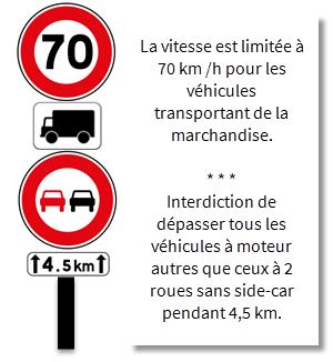 Exemple de panonceau valide par rapport à la limitation de vitesse uniquement