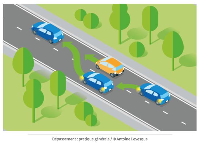 Dépassement d'une voiture : schéma