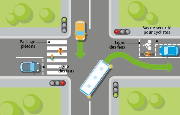 Schéma représentant une intersection comportant des feux tricolores