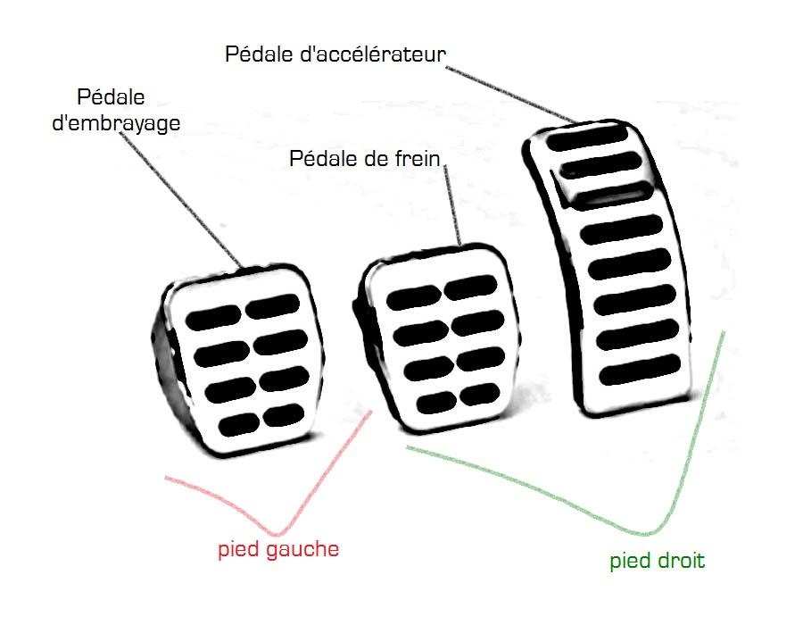 Le système de pédalier d'une automobile